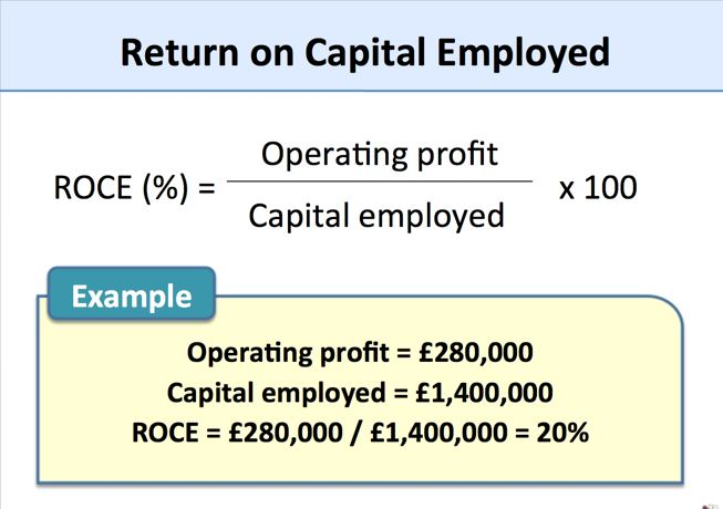 Return on Capital Employed:Everything that you should know about it