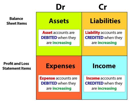 debits-vs-credits