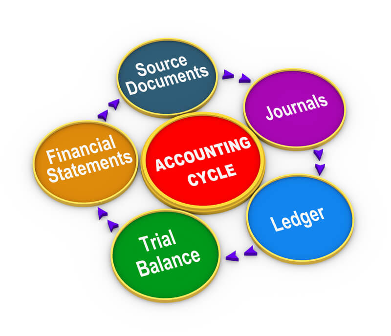 What is Trial Balance? – Concept, Preparation, Advantages and Purpose